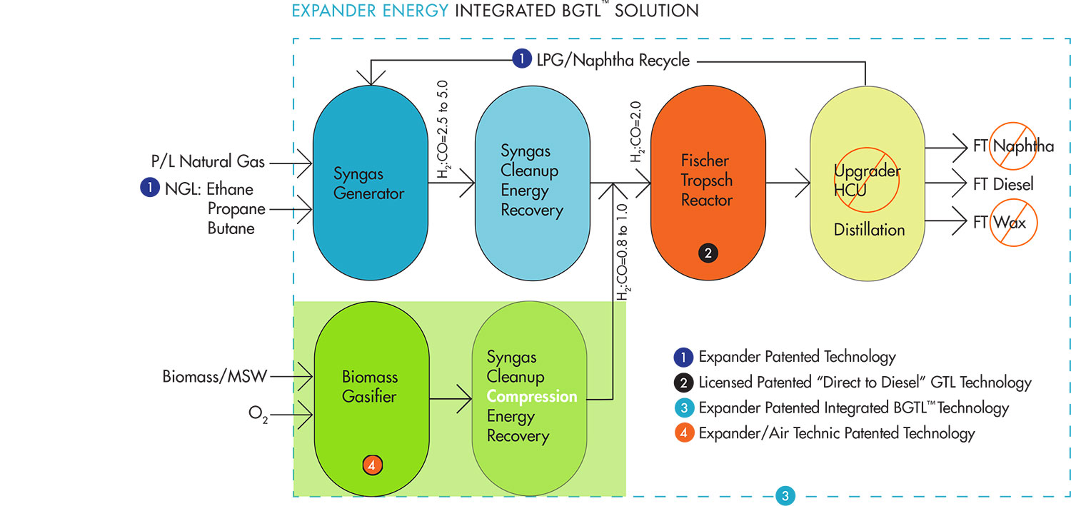 Expander Energy Integrated BGTL Solution